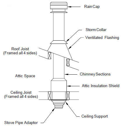 Wood Stove Chimney Parts WB Designs - Wood Stove Chimney Parts WB Designs